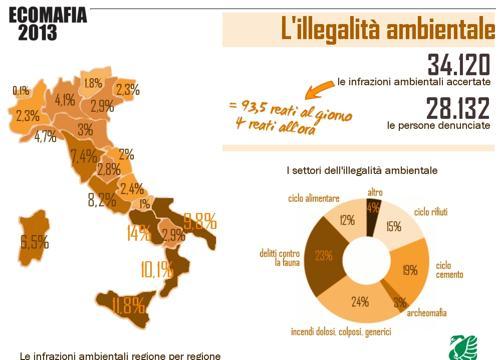 Ecomafia e crisi: aumenta del 17% il mercato dell'edilizia illegale