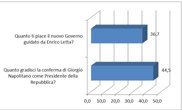 Istituto Toniolo: promossi dai giovani Napolitano e Renzi, ma bocciato Grillo. Al Governo Letta serve un cambio di Marcia