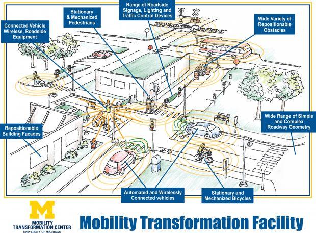 Una finta città nel Michigan, per testare i prototipi di auto senza pilota