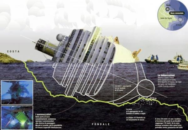 Costa Concordia: cominciati i lavori di rimozione dal Giglio