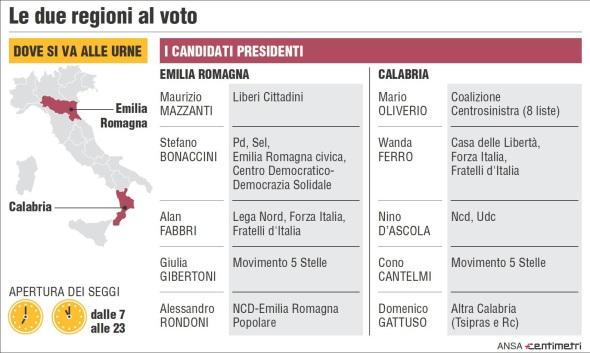 Voto in Emilia e Calabria, l'affluenza in forte calo