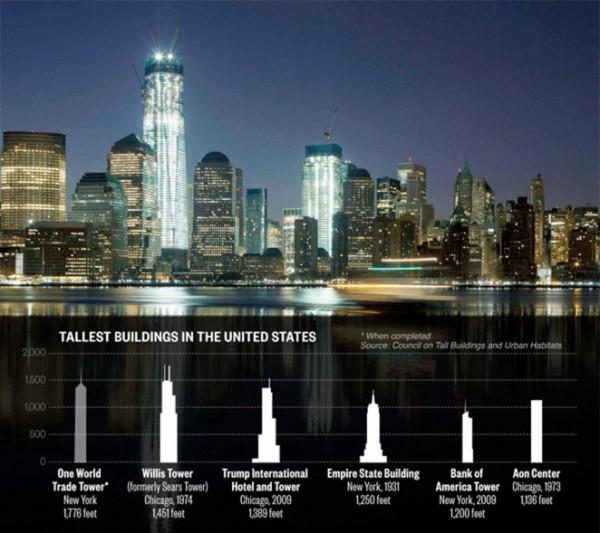 Stati Uniti: apre il One World Trade Center