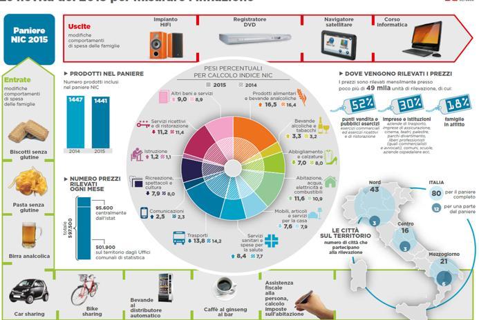 Istat: ecco il paniere 2015. Tante le novità