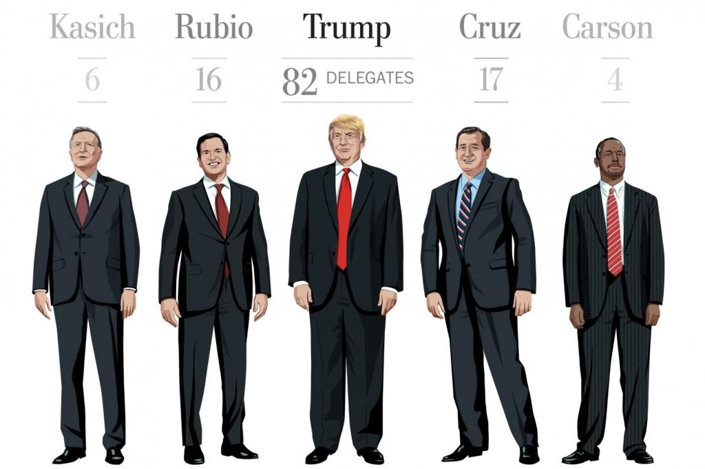 Una grafica sul possibile numero di delegati ottenuti per ogni candidato repubblicano. Crediti: Washington Post