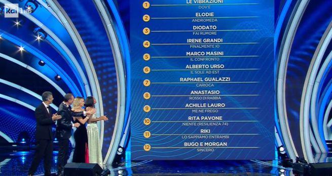 Sanremo 2020: quando a decidere la gara è la Demoscopica